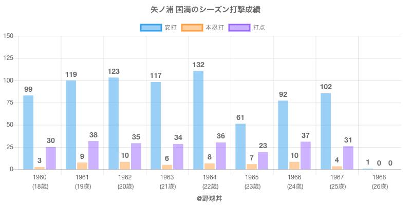 #矢ノ浦 国満のシーズン打撃成績