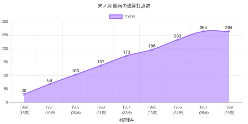 #矢ノ浦 国満の通算打点数