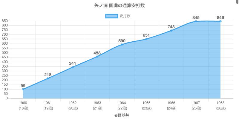 #矢ノ浦 国満の通算安打数