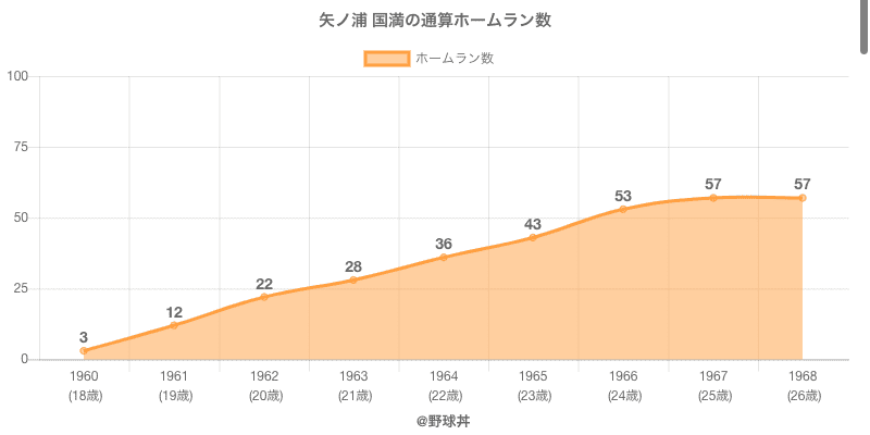 #矢ノ浦 国満の通算ホームラン数