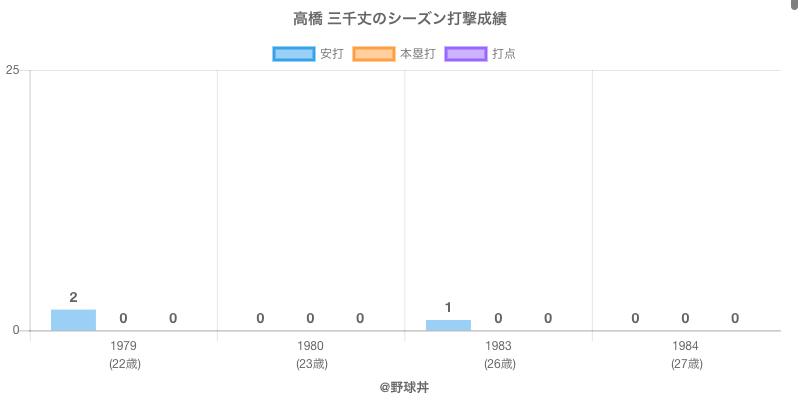 #高橋 三千丈のシーズン打撃成績