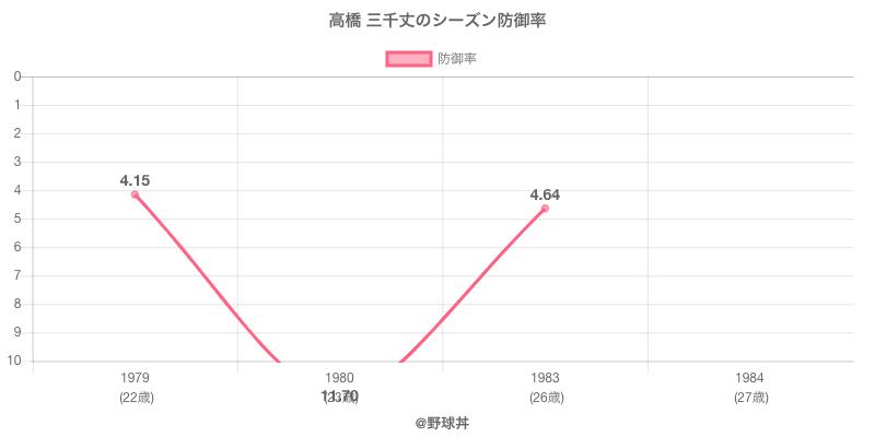 高橋 三千丈のシーズン防御率