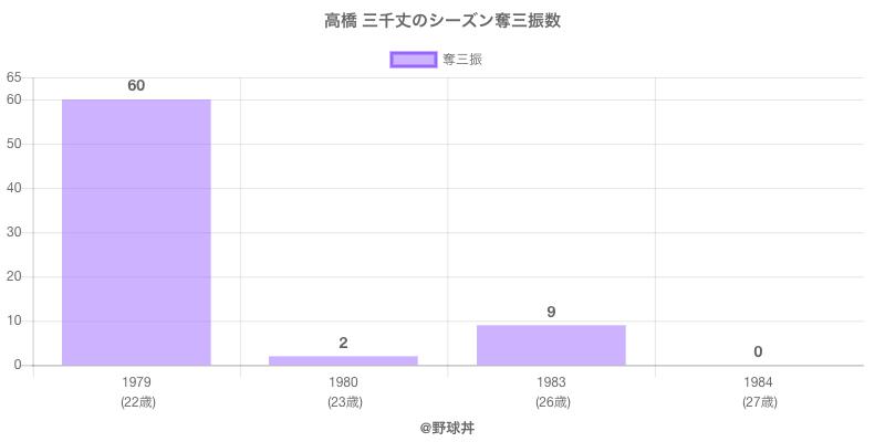 #高橋 三千丈のシーズン奪三振数