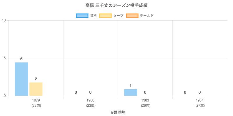 #高橋 三千丈のシーズン投手成績