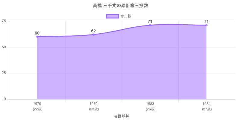 #高橋 三千丈の累計奪三振数