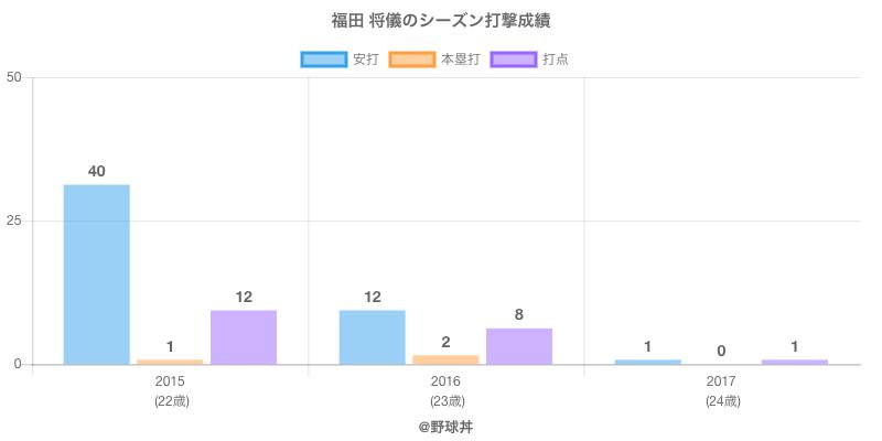 #福田 将儀のシーズン打撃成績