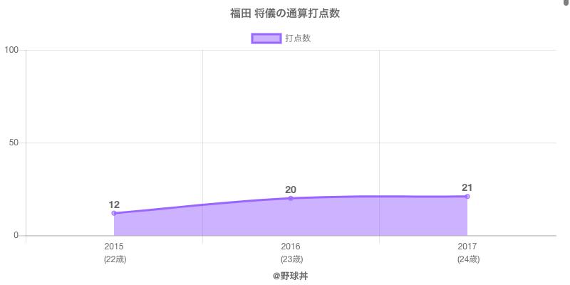 #福田 将儀の通算打点数