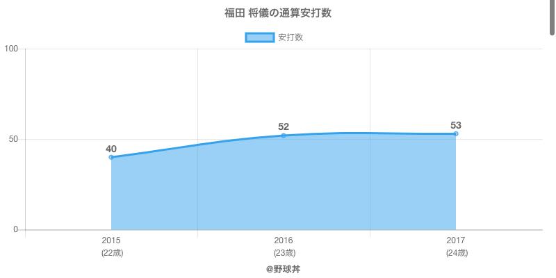 #福田 将儀の通算安打数
