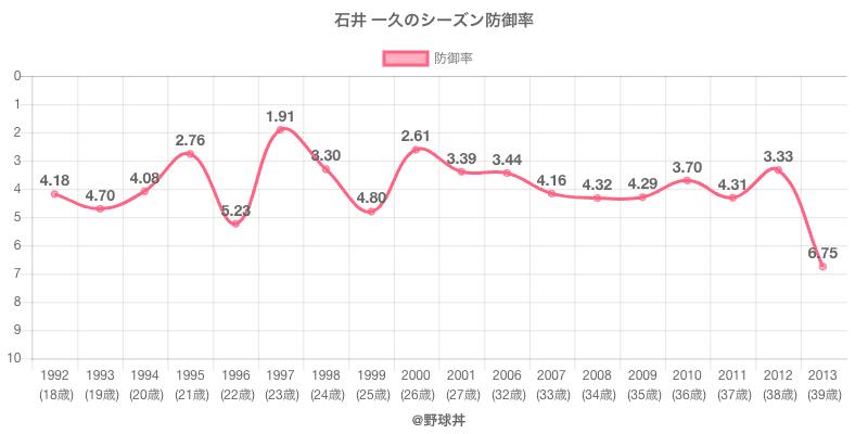 石井 一久のシーズン防御率