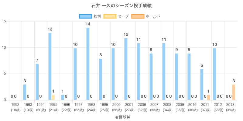 #石井 一久のシーズン投手成績