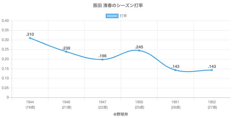 阪田 清春のシーズン打率
