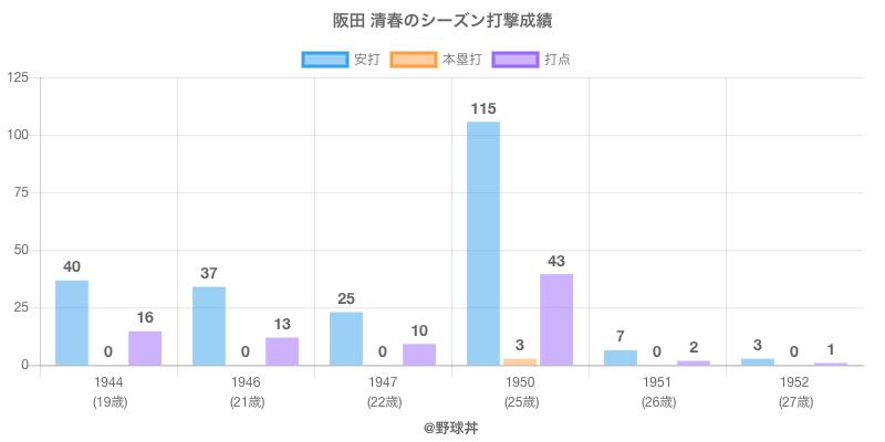 #阪田 清春のシーズン打撃成績