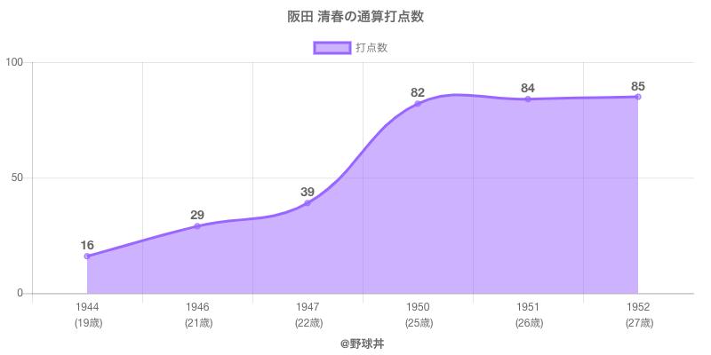 #阪田 清春の通算打点数