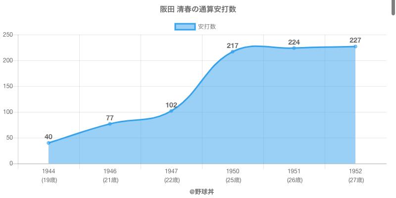 #阪田 清春の通算安打数