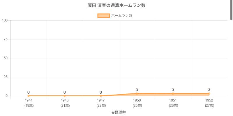 #阪田 清春の通算ホームラン数