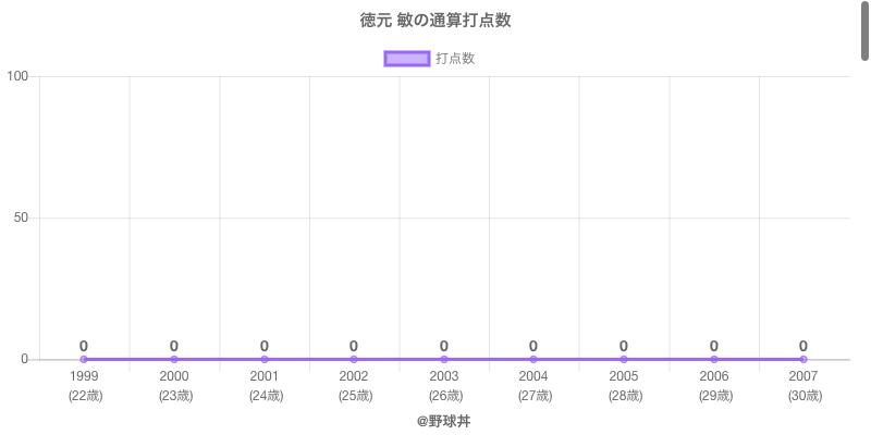 #徳元 敏の通算打点数