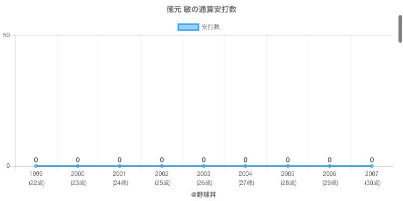 #徳元 敏の通算安打数