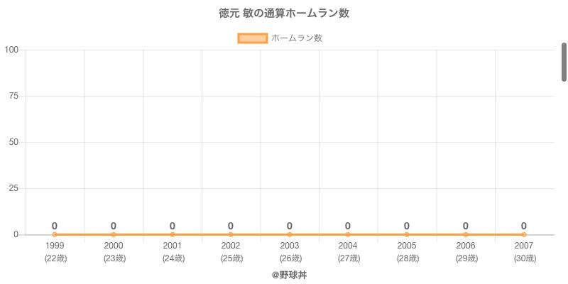 #徳元 敏の通算ホームラン数