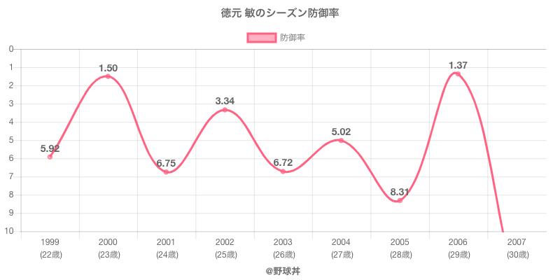 徳元 敏のシーズン防御率