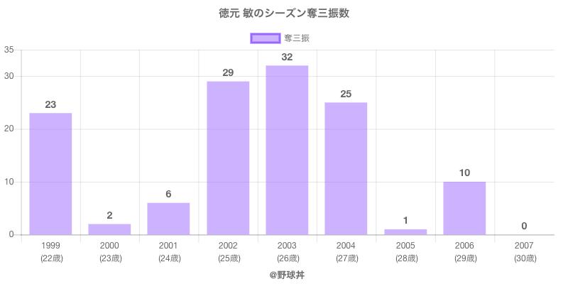#徳元 敏のシーズン奪三振数