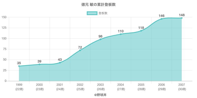 #徳元 敏の累計登板数