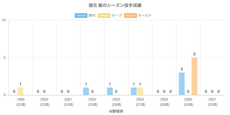 #徳元 敏のシーズン投手成績