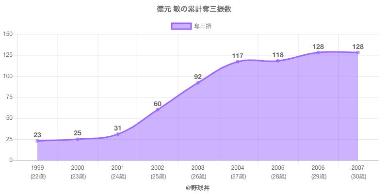 #徳元 敏の累計奪三振数