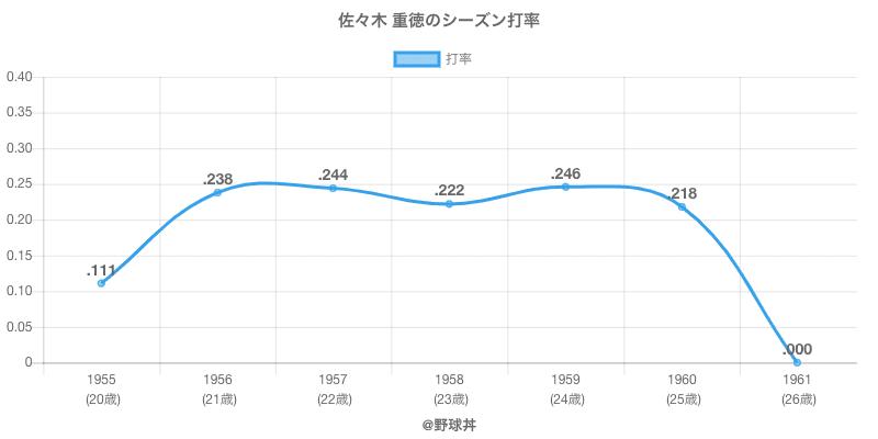 佐々木 重徳のシーズン打率