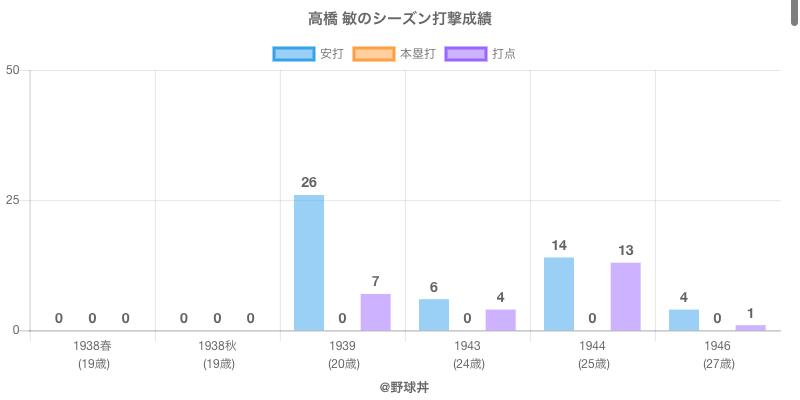 #高橋 敏のシーズン打撃成績