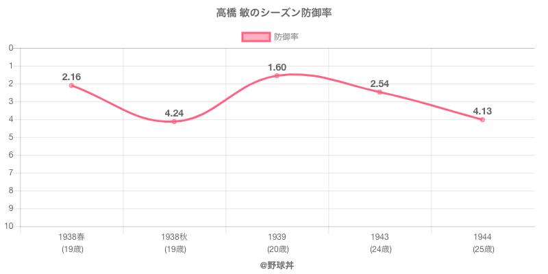 高橋 敏のシーズン防御率