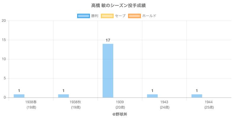 #高橋 敏のシーズン投手成績