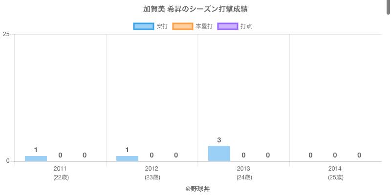 #加賀美 希昇のシーズン打撃成績