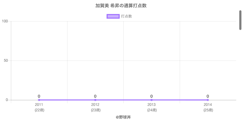 #加賀美 希昇の通算打点数