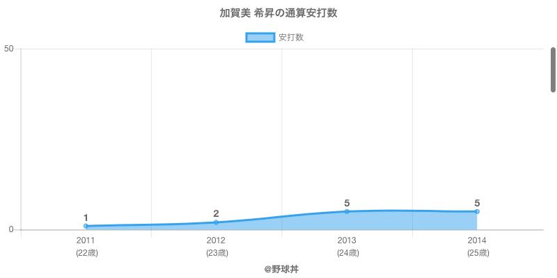 #加賀美 希昇の通算安打数