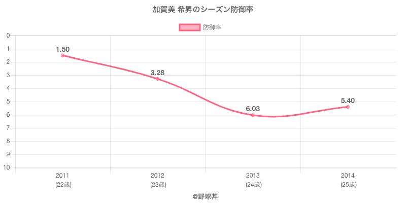 加賀美 希昇のシーズン防御率
