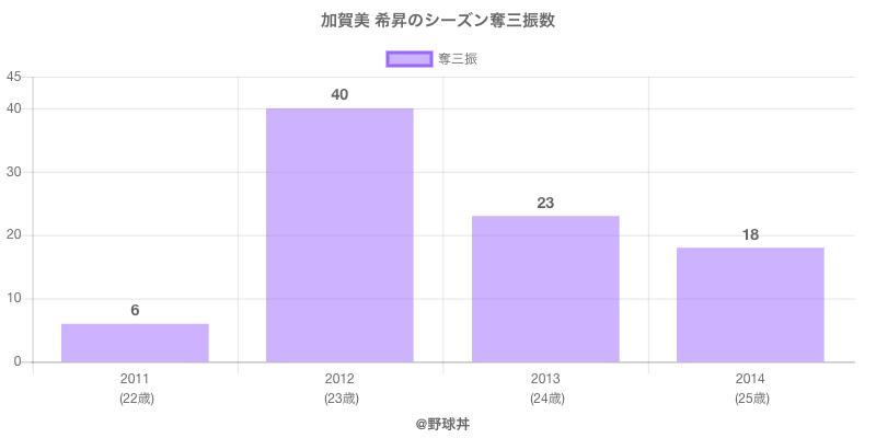 #加賀美 希昇のシーズン奪三振数