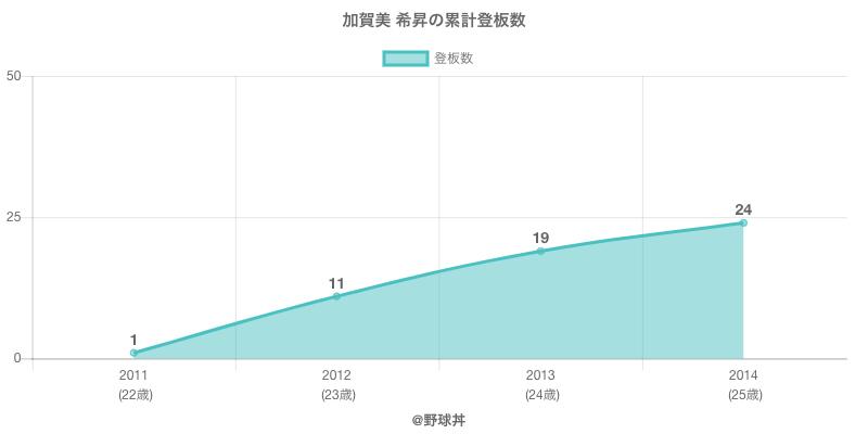 #加賀美 希昇の累計登板数