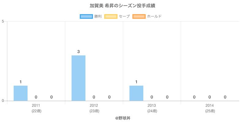 #加賀美 希昇のシーズン投手成績