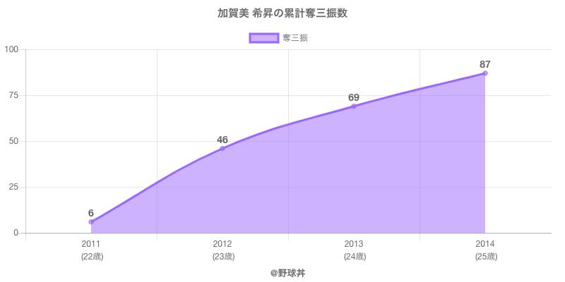 #加賀美 希昇の累計奪三振数