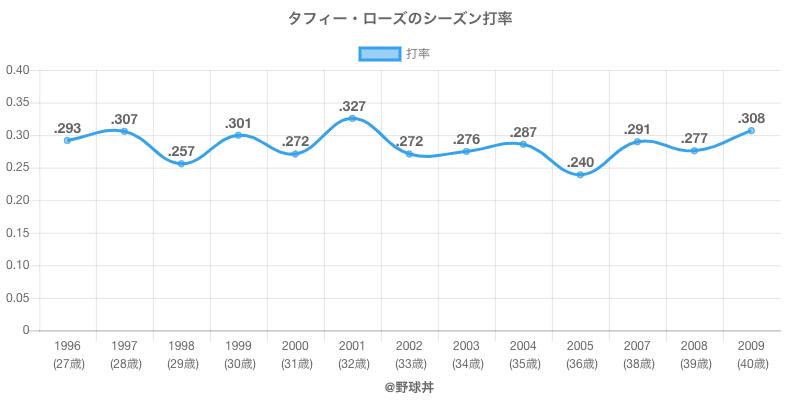 タフィー・ローズのシーズン打率