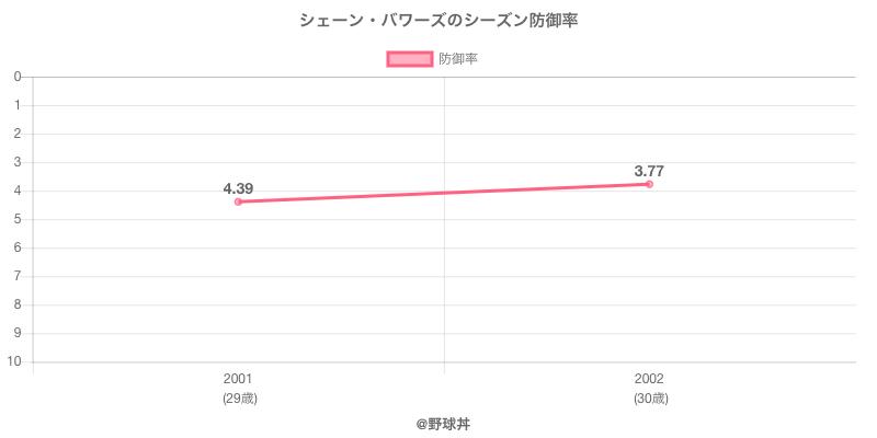 シェーン・バワーズのシーズン防御率