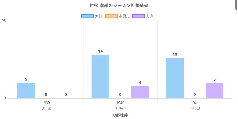#村松 幸雄のシーズン打撃成績