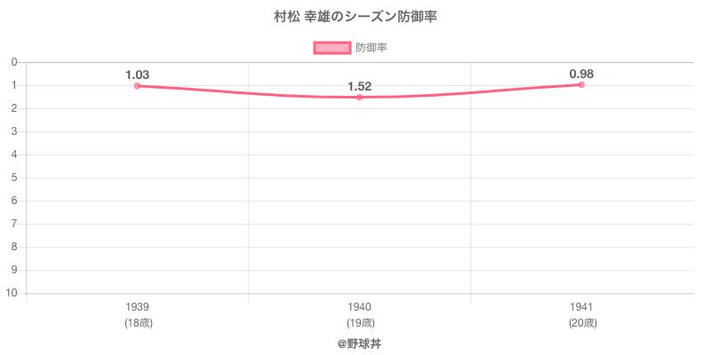 村松 幸雄のシーズン防御率