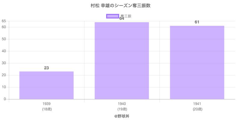 #村松 幸雄のシーズン奪三振数