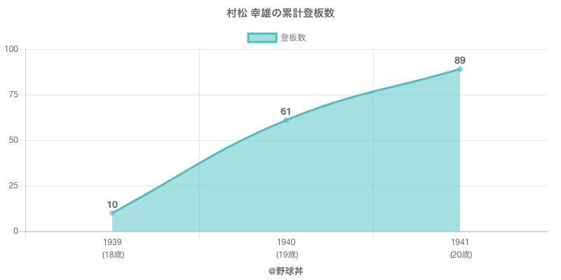#村松 幸雄の累計登板数