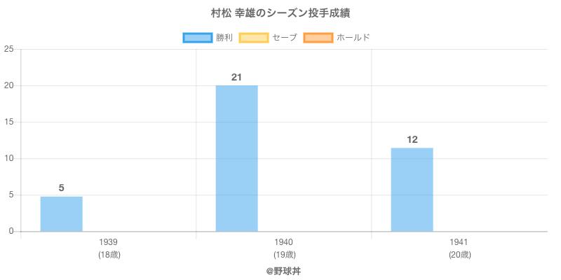 #村松 幸雄のシーズン投手成績