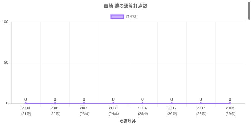#吉崎 勝の通算打点数