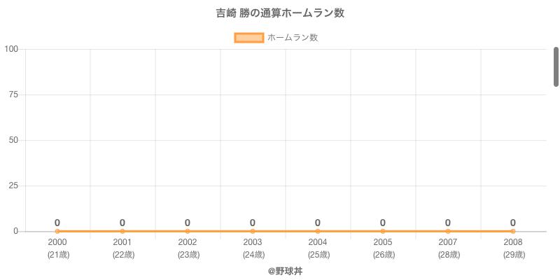 #吉崎 勝の通算ホームラン数