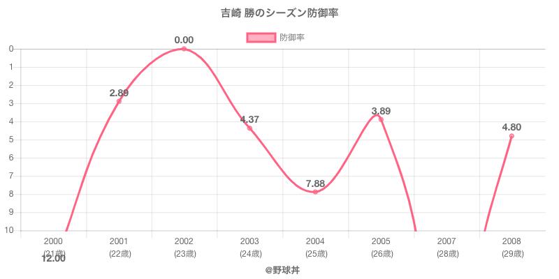 吉崎 勝のシーズン防御率