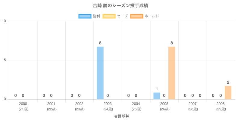 #吉崎 勝のシーズン投手成績